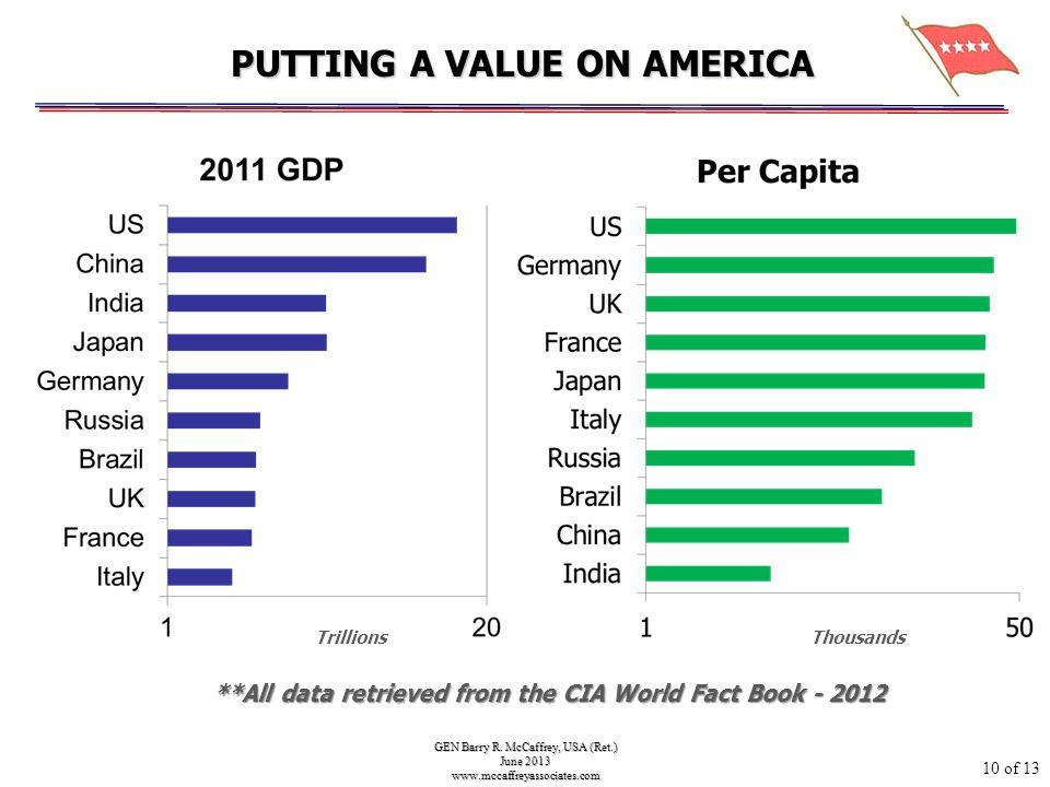 GEN Barry R. McCaffrey, USA (Ret.) June 2013 www.mccaffreyassociates.com **All data retrieved from the CIA World Fact Book - 2012 PUTTING A VALUE ON A