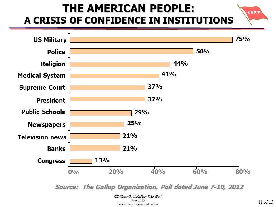 GEN Barry R. McCaffrey, USA (Ret.) June 2013 www.mccaffreyassociates.com Source: The Gallup Organization, Poll dated June 7-10, 2012 13% 21% 25% 37% 4