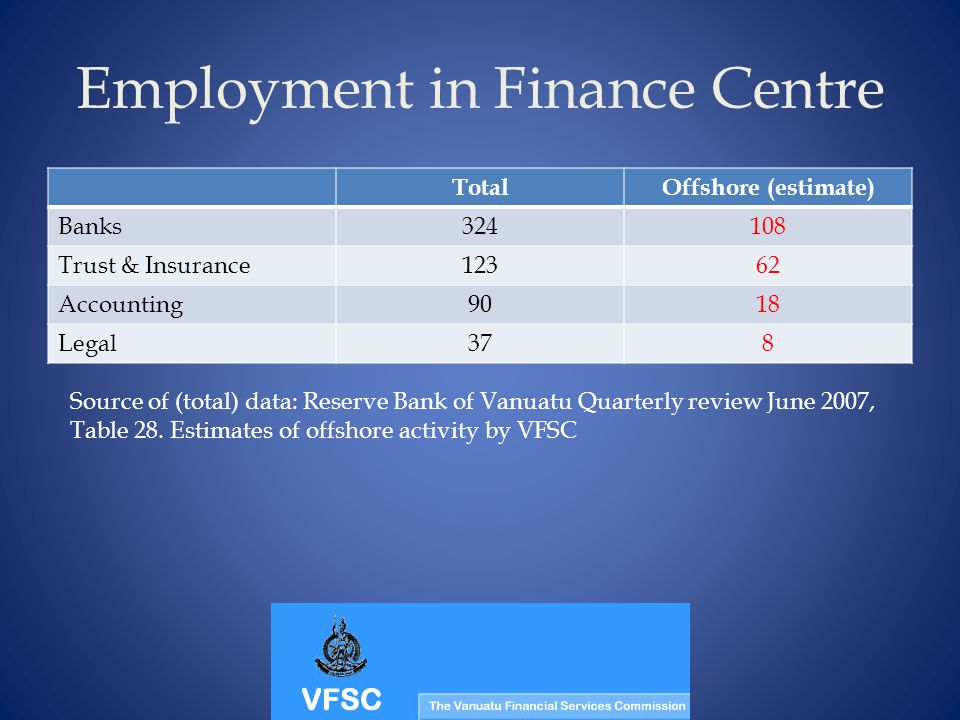 Employment in Finance Centre TotalOffshore (estimate) Banks 324108 Trust & Insurance 12362 Accounting 9018 Legal 378 Source of (total) data: Reserve Bank of Vanuatu Quarterly review June 2007, Table 28.