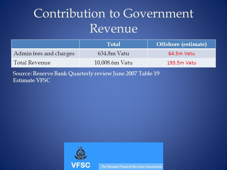 Contribution to Government Revenue TotalOffshore (estimate) Admin fees and charges 634.8m Vatu 64.5m Vatu Total Revenue10,008.6m Vatu 193.5m Vatu Sour