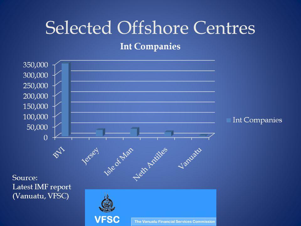 Selected Offshore Centres Source: Latest IMF report (Vanuatu, VFSC)