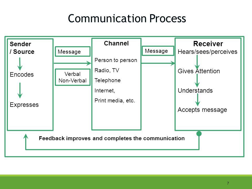 8 Types of Communication Communication VerbalNon verbal Oral Paralanguage Written Body LanguageSign Language