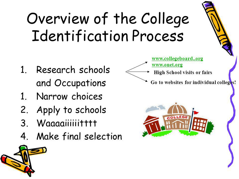 Overview of the College Identification Process 1.Research schools and Occupations 1.Narrow choices 2.Apply to schools 3.Waaaaiiiiiitttt 4.Make final selection www.collegeboard..org www.onet.org High School visits or fairs Go to websites for individual colleges!
