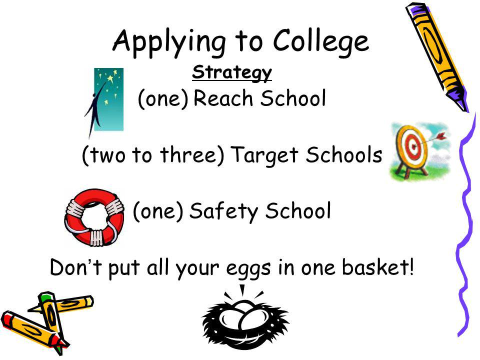Applying to College Strategy (one) Reach School (two to three) Target Schools (one) Safety School Dont put all your eggs in one basket!