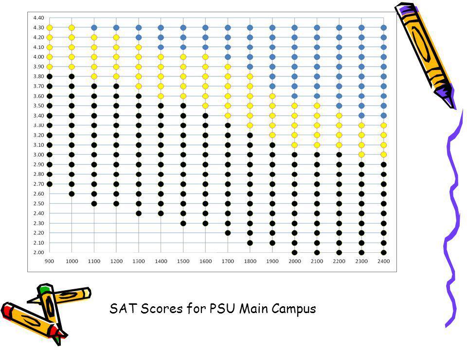 SAT Scores for PSU Main Campus