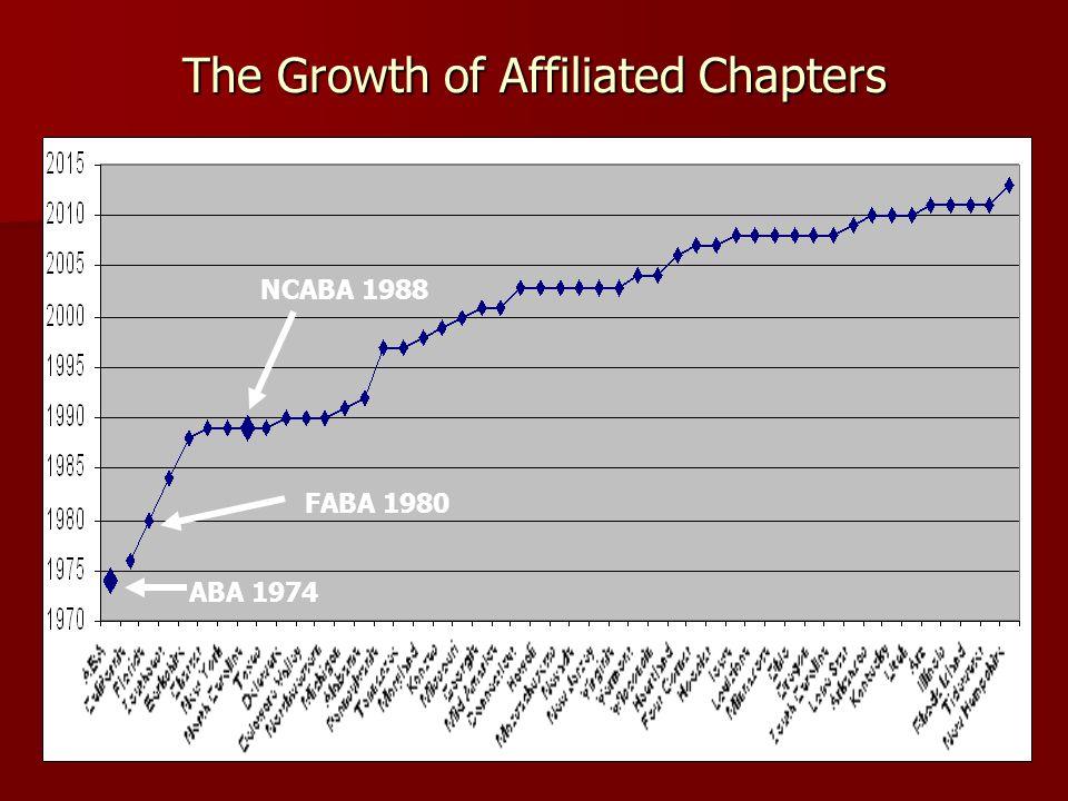NCABA History Tid Bits Martin Ivancic and Duke Schell around 1980 Grad school at FSU with Jon Bailey