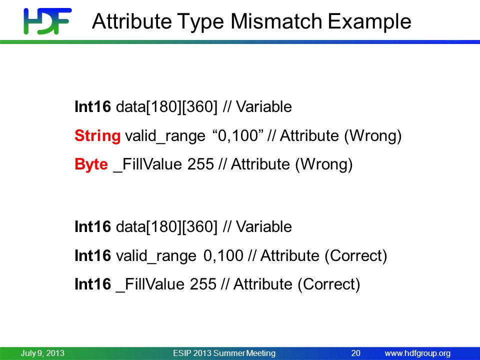 www.hdfgroup.org Attribute Type Mismatch Example ESIP 2013 Summer Meeting20July 9, 2013 Int16 data[180][360] // Variable String valid_range 0,100 // Attribute (Wrong) Byte _FillValue 255 // Attribute (Wrong) Int16 data[180][360] // Variable Int16 valid_range 0,100 // Attribute (Correct) Int16 _FillValue 255 // Attribute (Correct)