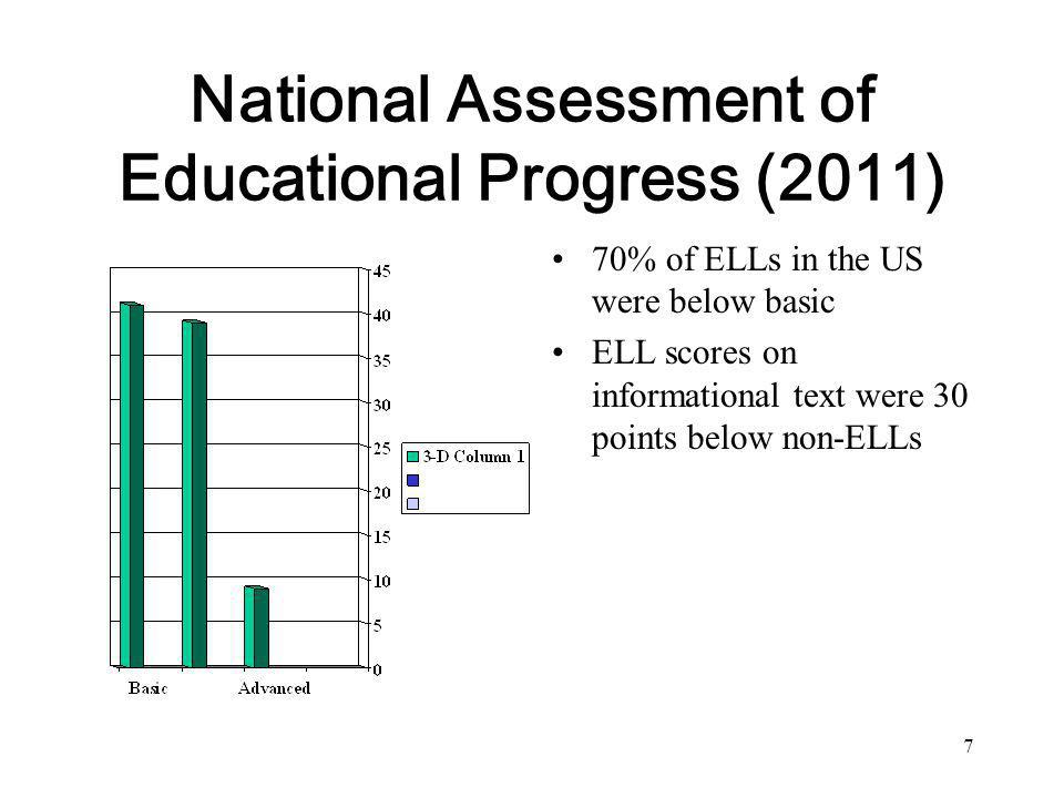Distribution of Text Types on NAEP/CCSS Reading GradeLiteraryInformation 450% 845%55% 1230%70% 6