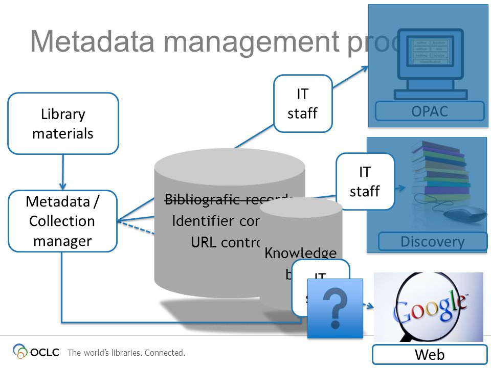 Metadata management proces Metadata / Collection manager Bibliografic records Identifier control Holding and URL control OPAC Discovery IT staff Bibliografic records Identifier control URL control Knowledge base Library materials IT staff Web