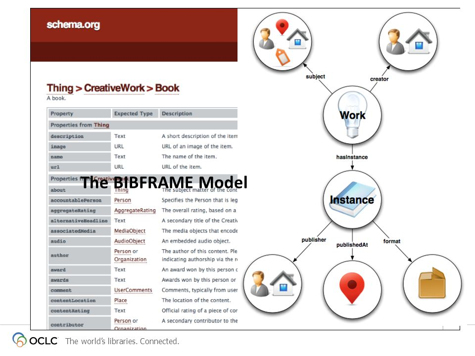The worlds libraries. Connected. Examples of library initiatives The BIBFRAME Model