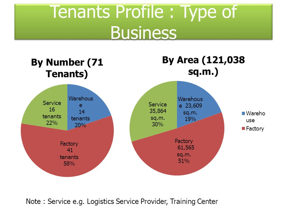 Note : Service e.g. Logistics Service Provider, Training Center Tenants Profile : Type of Business