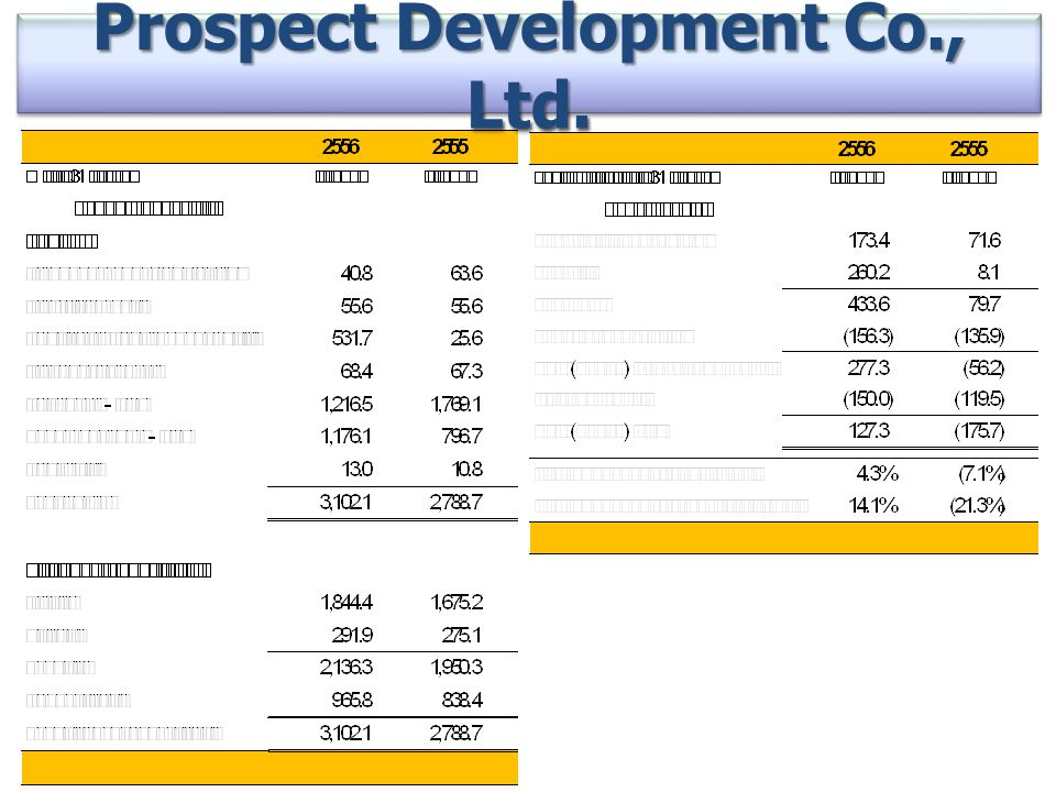 Prospect Development Co., Ltd.