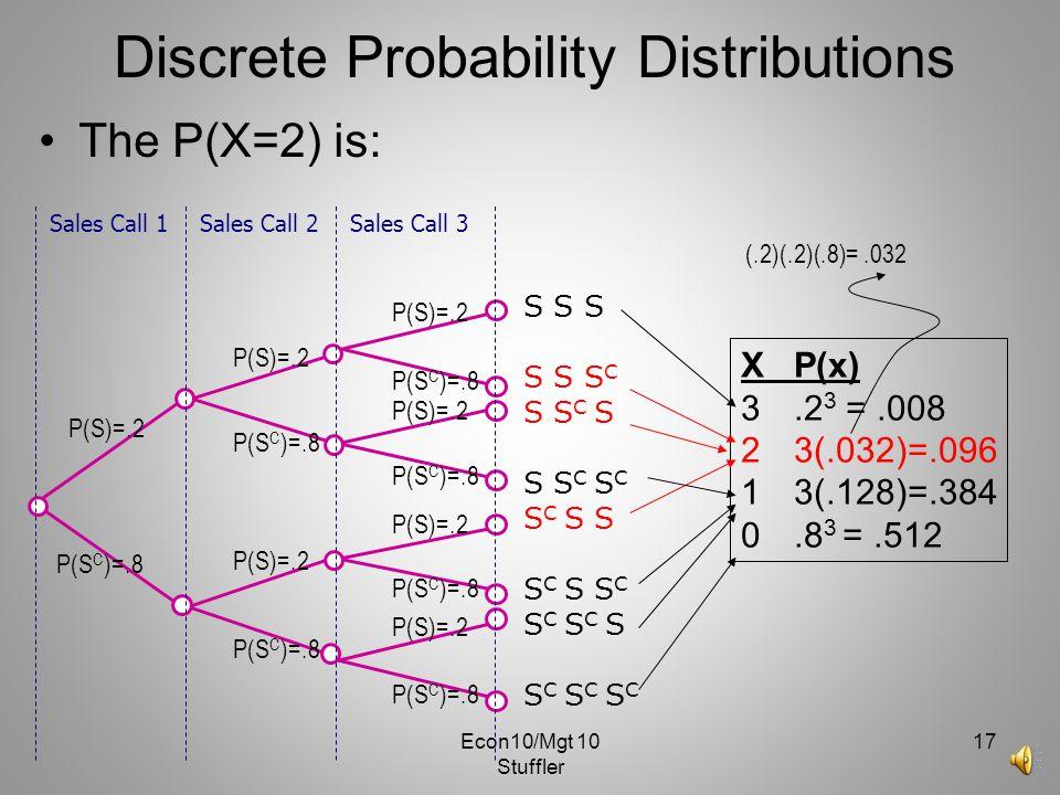 Econ10/Mgt 10 Stuffler 16 Discrete Probability Distributions Explain how to derive.032 and.128 P(S)=.2 P(S C )=.8 P(S)=.2 P(S C )=.8 S S S S S S C S S