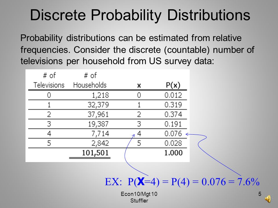 Econ10/Mgt 10 Stuffler 4 Discrete Probability Distributions Probability distributions can be estimated from relative frequencies. Consider the discret