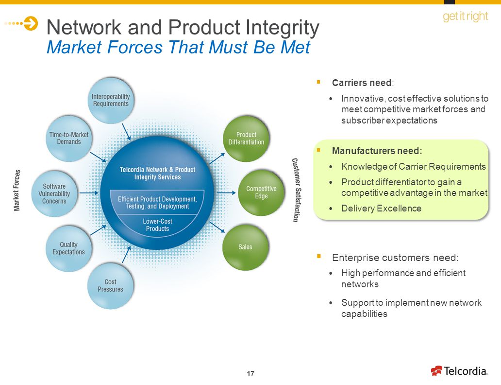 17 Network and Product Integrity Market Forces That Must Be Met Carriers need: Innovative, cost effective solutions to meet competitive market forces