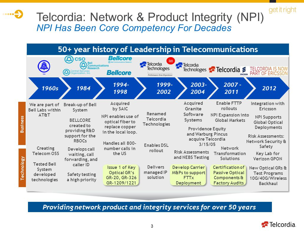 3 1984 Telcordia: Network & Product Integrity (NPI) NPI Has Been Core Competency For Decades Break-up of Bell System BELLCORE created to providing R&D