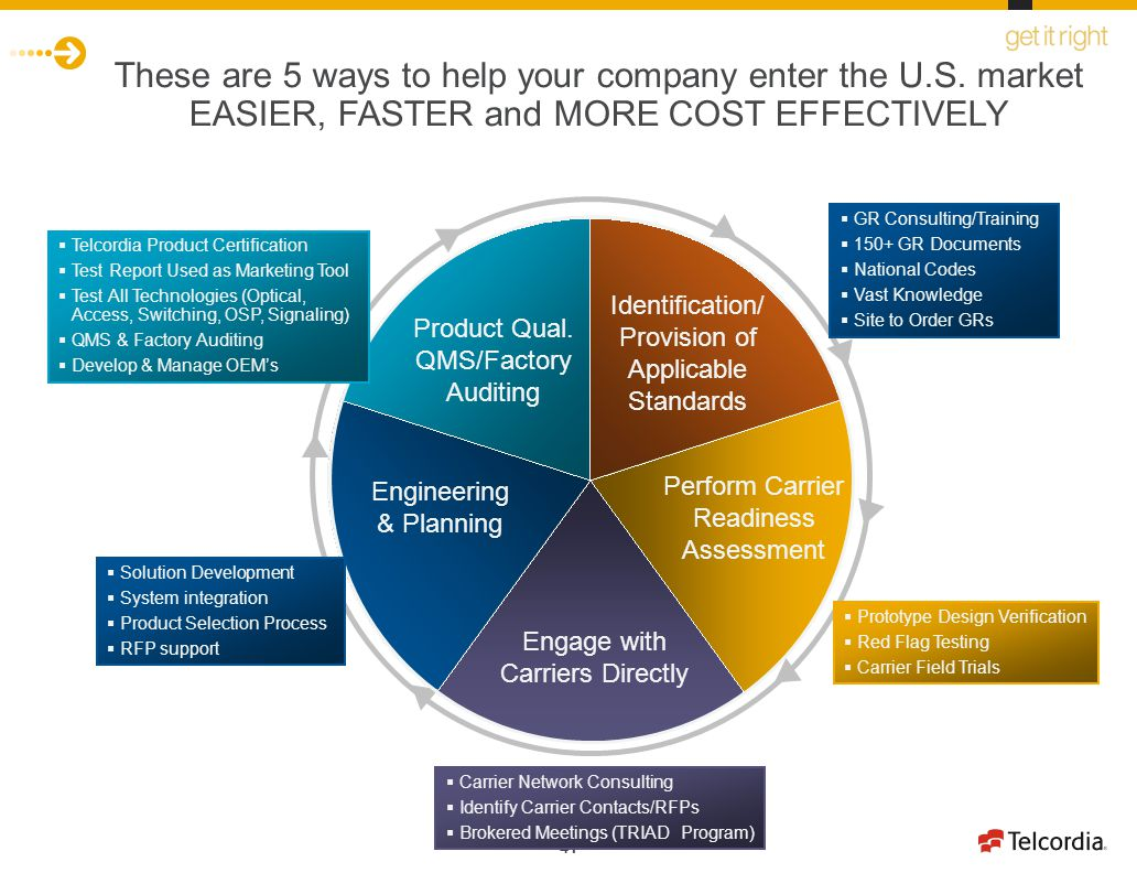 41 Engineering & Planning Engage with Carriers Directly Identification/ Provision of Applicable Standards Perform Carrier Readiness Assessment Product