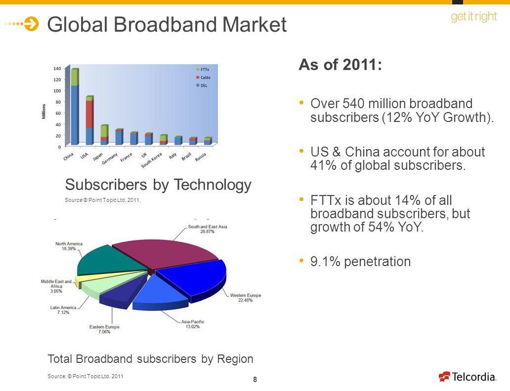 8 Global Broadband Market Total Broadband subscribers by Region Source: © Point Topic Ltd, 2011 Subscribers by Technology Source © Point Topic Ltd, 20