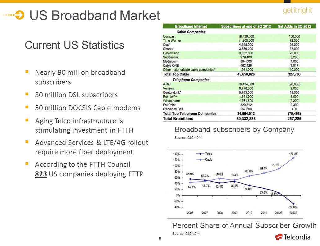 9 US Broadband Market Current US Statistics Nearly 90 million broadband subscribers 30 million DSL subscribers 50 million DOCSIS Cable modems Aging Te