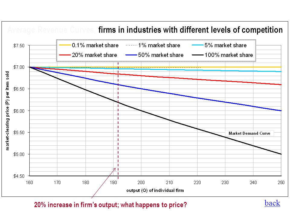 Average Revenue Curves, firms in industries with different levels of competition 20% increase in firms output; what happens to price?