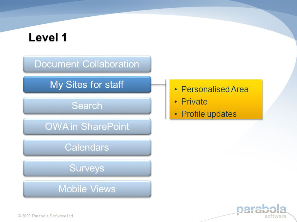 Personalised Area Private Profile updates Personalised Area Private Profile updates Document Collaboration My Sites for staff OWA in SharePoint Calendars Surveys Search Mobile Views Level 1 © 2009 Parabola Software Ltd