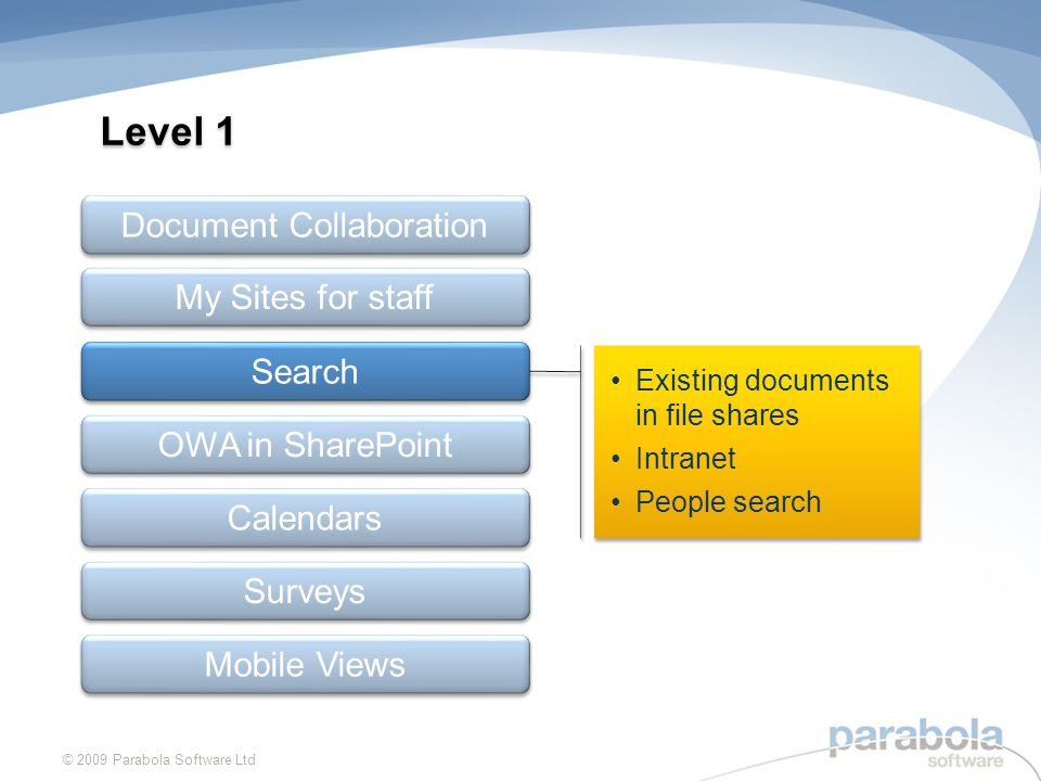 Existing documents in file shares Intranet People search Existing documents in file shares Intranet People search Level 1 © 2009 Parabola Software Ltd Document Collaboration My Sites for staff OWA in SharePoint Calendars Surveys Search Mobile Views
