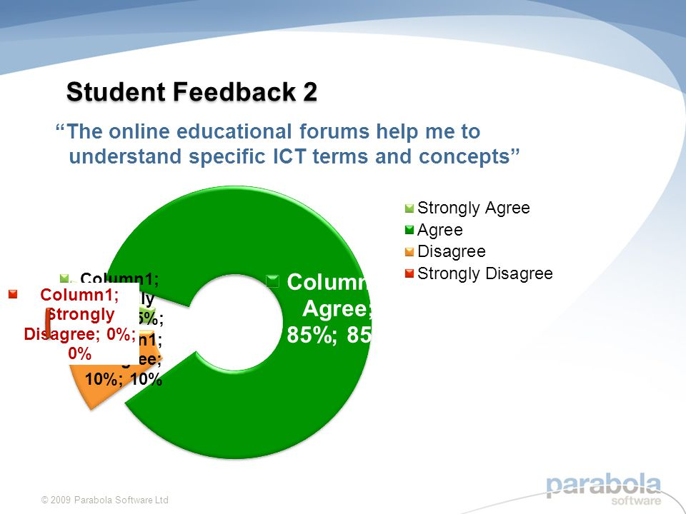 Student Feedback 2 © 2009 Parabola Software Ltd The online educational forums help me to understand specific ICT terms and concepts