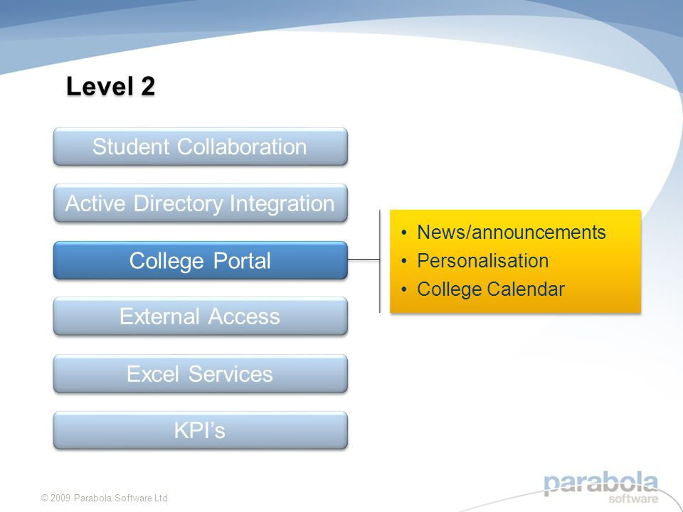 News/announcements Personalisation College Calendar News/announcements Personalisation College Calendar Level 2 © 2009 Parabola Software Ltd Student Collaboration Active Directory Integration External Access Excel Services KPIs College Portal