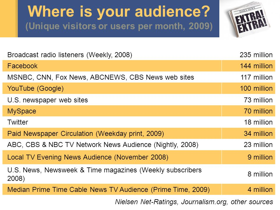 Where is your audience? (Unique visitors or users per month, 2009) Broadcast radio listeners (Weekly, 2008)235 million Facebook144 million MSNBC, CNN,
