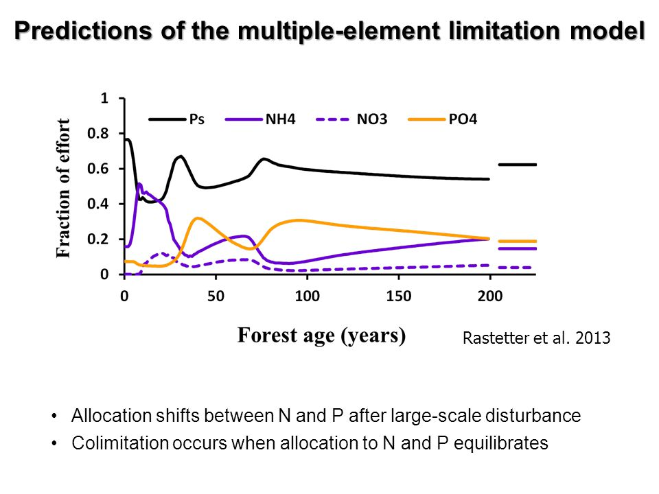 Rastetter et al. 2013 Predictions of the multiple-element limitation model Allocation shifts between N and P after large-scale disturbance Colimitatio