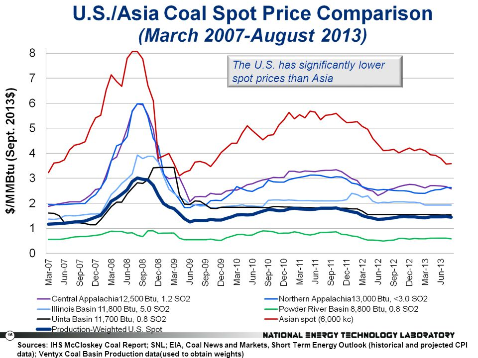 16 Sources: IHS McCloskey Coal Report; SNL; EIA, Coal News and Markets, Short Term Energy Outlook (historical and projected CPI data); Ventyx Coal Bas