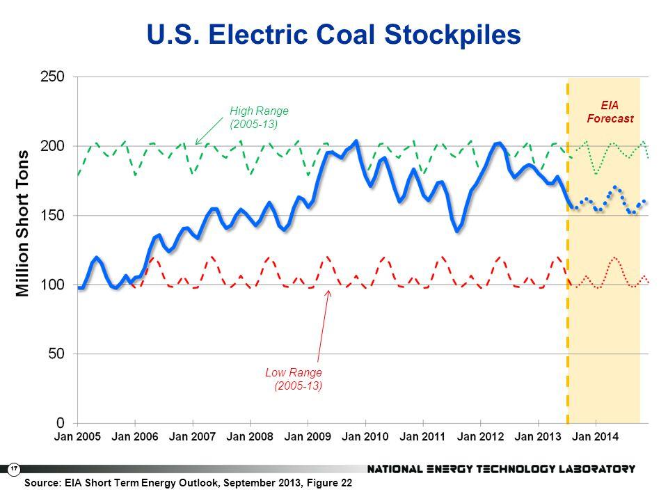 17 U.S. Electric Coal Stockpiles Source: EIA Short Term Energy Outlook, September 2013, Figure 22 High Range (2005-13) Low Range (2005-13) EIA Forecas