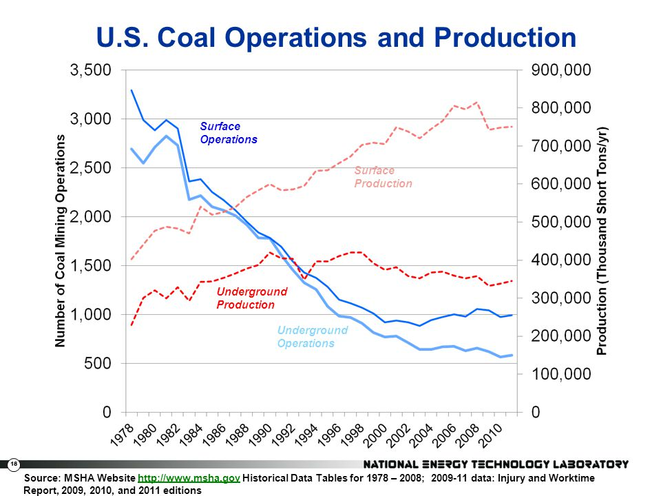 18 U.S. Coal Operations and Production Surface Production Underground Production Underground Operations Surface Operations Source: MSHA Website http:/