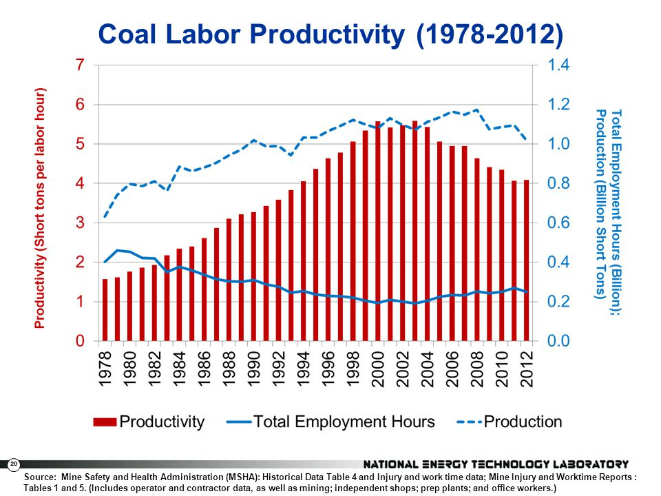 20 Coal Labor Productivity (1978-2012) Source: Mine Safety and Health Administration (MSHA): Historical Data Table 4 and Injury and work time data; Mi
