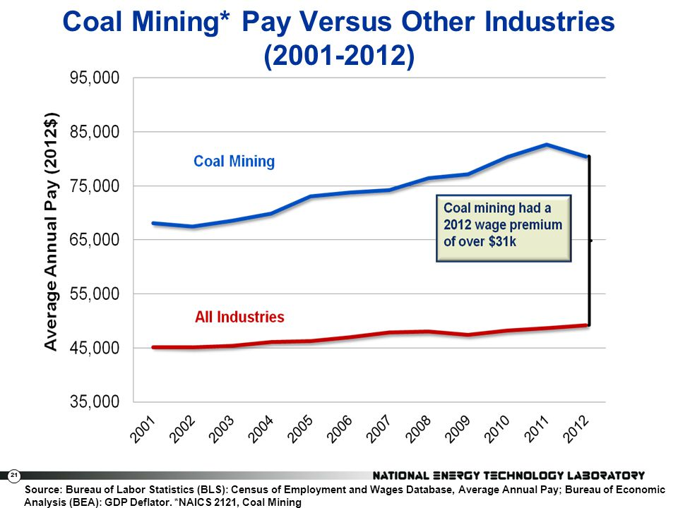 21 Coal Mining* Pay Versus Other Industries (2001-2012) Source: Bureau of Labor Statistics (BLS): Census of Employment and Wages Database, Average Ann