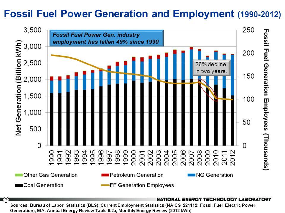 23 Fossil Fuel Power Generation and Employment (1990-2012) Sources: Bureau of Labor Statistics (BLS): Current Employment Statistics (NAICS 221112: Fos