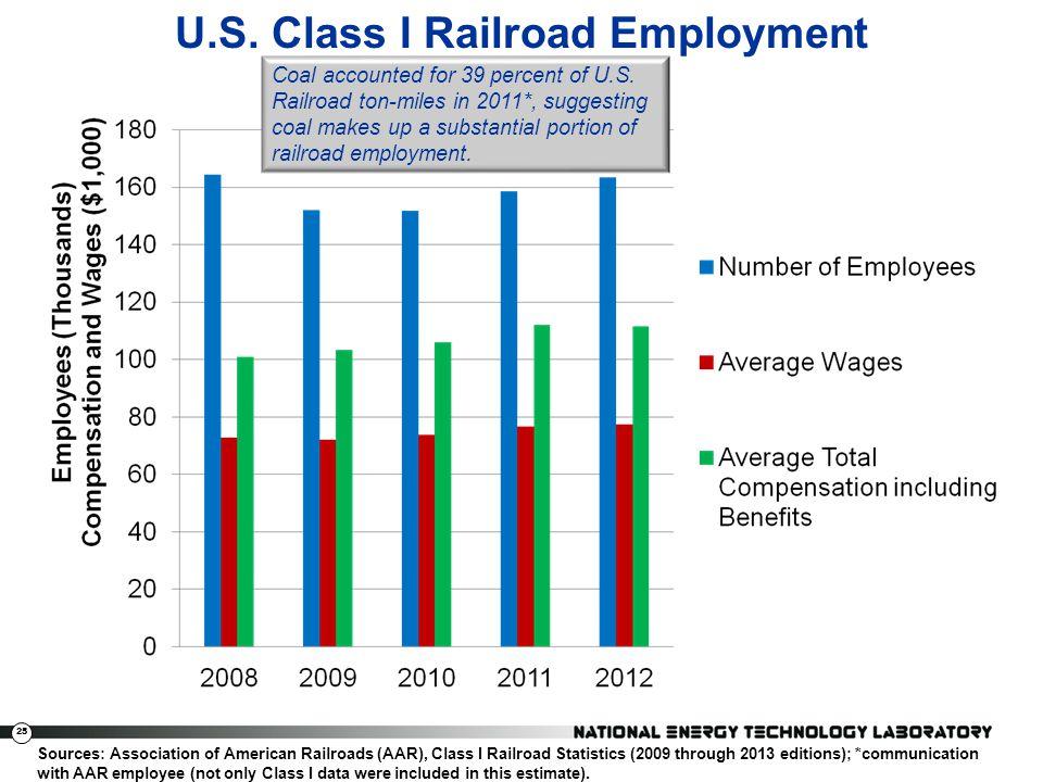 25 U.S. Class I Railroad Employment Sources: Association of American Railroads (AAR), Class I Railroad Statistics (2009 through 2013 editions); *commu