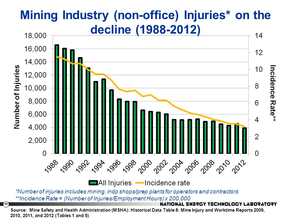 26 Mining Industry (non-office) Injuries* on the decline (1988-2012) *Number of injuries includes mining, indp shops/prep plants for operators and con