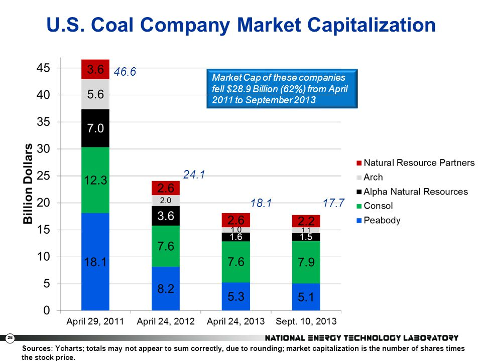 28 U.S. Coal Company Market Capitalization Exxon Mobile Chevron Conoco Occidental Anadarko 18.1 24.1 46.6 Market Cap of these companies fell $28.9 Bil