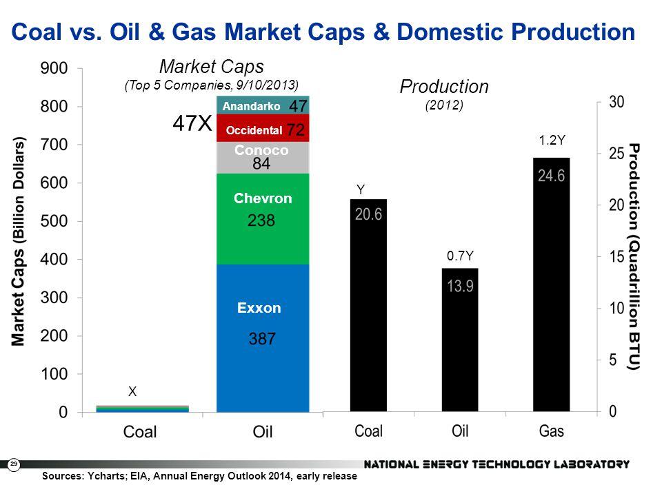 29 Coal vs. Oil & Gas Market Caps & Domestic Production Exxon Mobile Chevron Conoco Occidental Anadarko Sources: Ycharts; EIA, Annual Energy Outlook 2