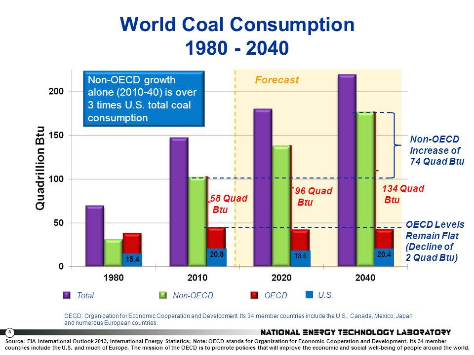 4 World Coal Consumption by Region OECD Levels Gradually Decline Non-OECD Increase of 74 Quad Btu China 10 69 Quads China 20 100 Quads China 40 121 Quads India 10 12 Quads India 20 15 Quads India 40 22 Quads Forecast Source: EIA International Outlook 2013, International Energy Statistics