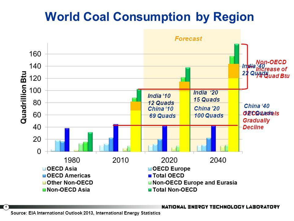 4 World Coal Consumption by Region OECD Levels Gradually Decline Non-OECD Increase of 74 Quad Btu China 10 69 Quads China 20 100 Quads China 40 121 Qu
