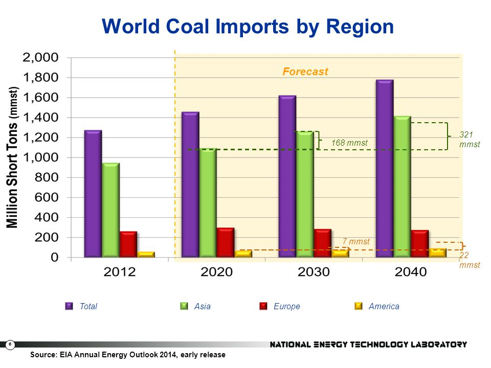 6 World Coal Imports by Region Source: EIA Annual Energy Outlook 2014, early release 321 mmst 22 mmst Forecast TotalAsiaAmericaEurope 7 mmst 168 mmst