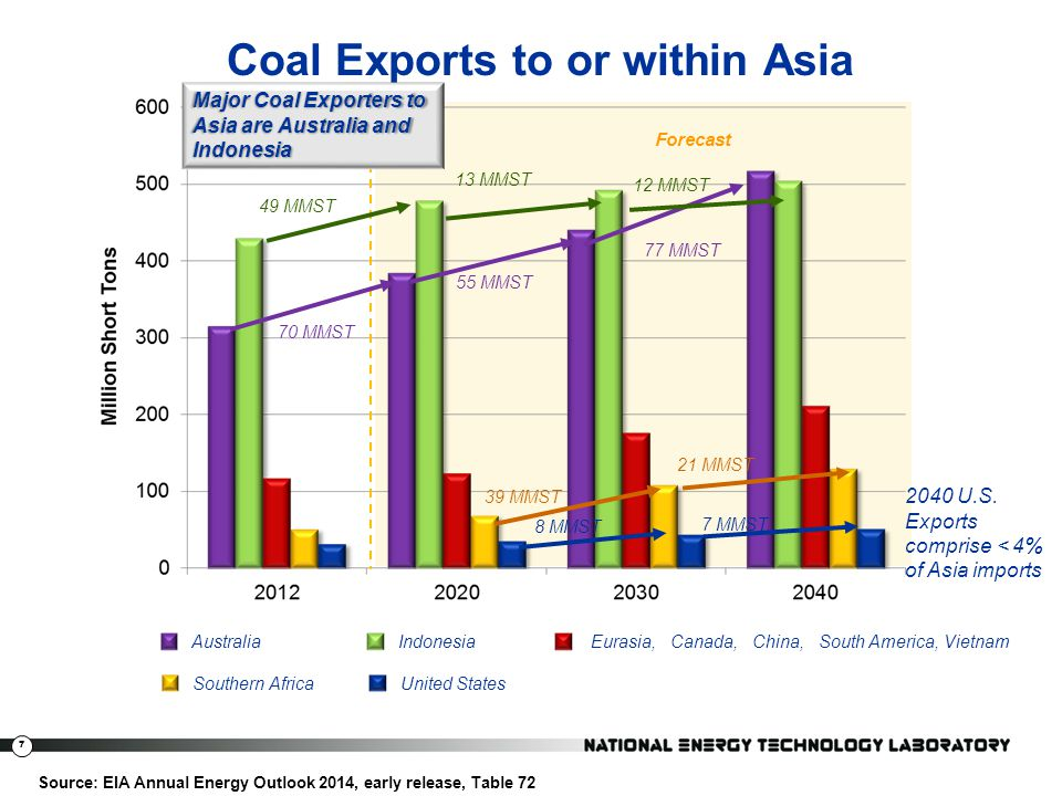 7 Coal Exports to or within Asia Source: EIA Annual Energy Outlook 2014, early release, Table 72 Forecast AustraliaIndonesia Southern Africa Eurasia,