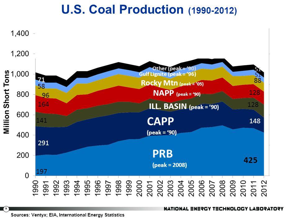 9 U.S. Coal Production (1990-2012) Sources: Ventyx; EIA, International Energy Statistics PRB (peak = 2008) CAPP (peak = 90) ILL. BASIN (peak = 90) NAP