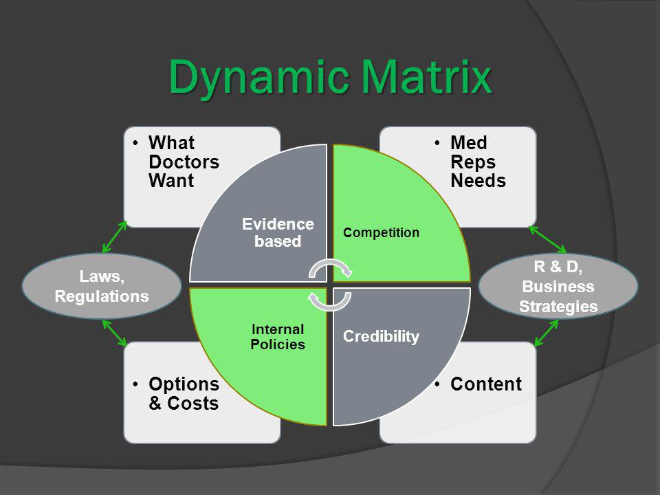 Dynamic Matrix ContentOptions & Costs Med Reps Needs What Doctors Want Evidence based Competition Credibility Internal Policies Laws, Regulations R & D, Business Strategies