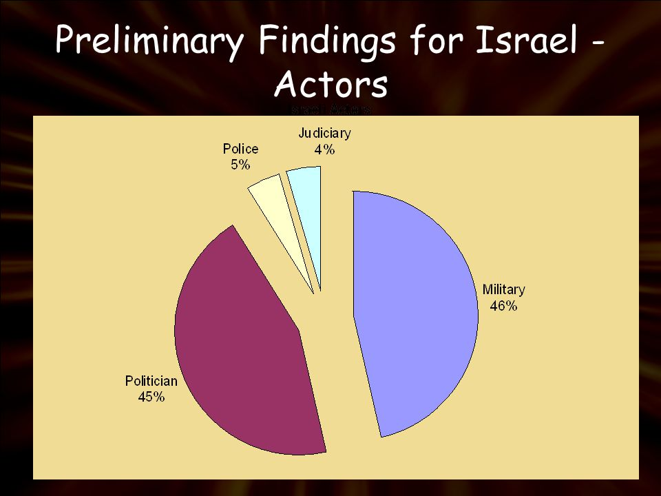 Preliminary Findings for Israel - Actors