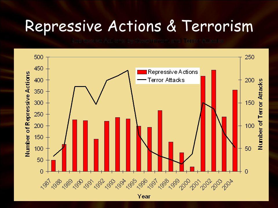 Repressive Actions & Terrorism