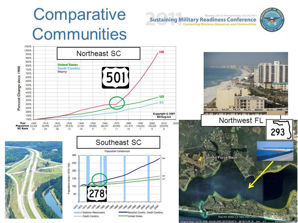 Comparative Communities 8 8 Northeast SC Northwest FL Southeast SC