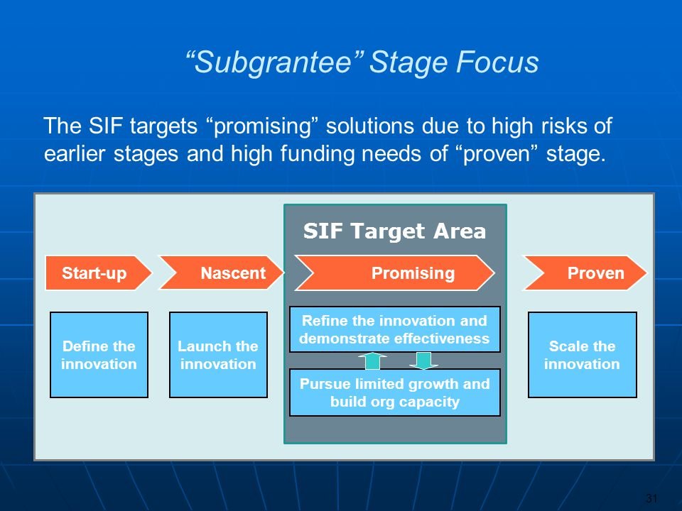 The SIF targets promising solutions due to high risks of earlier stages and high funding needs of proven stage. 31 Launch the innovation Scale the inn